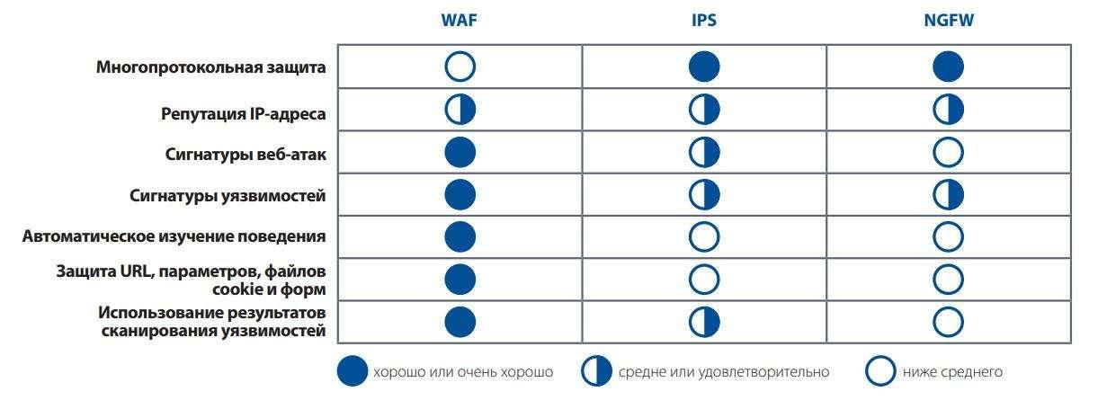 Основные преимущества Web Application Firewall